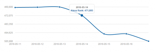 How To Get Alexa Site Rank History